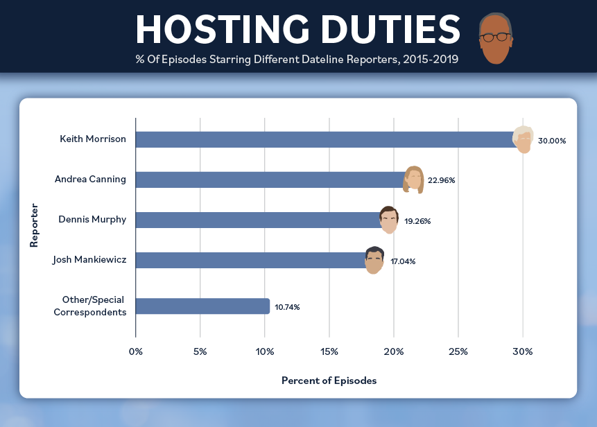 The most common host of Dateline