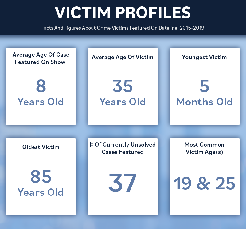 Dateline average victim profiles