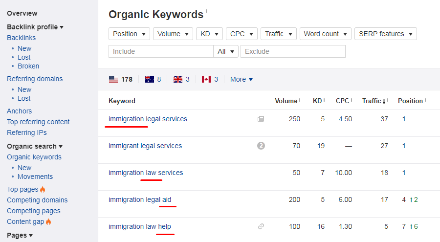 organic-keywords